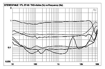 Vtl st 85 fig3